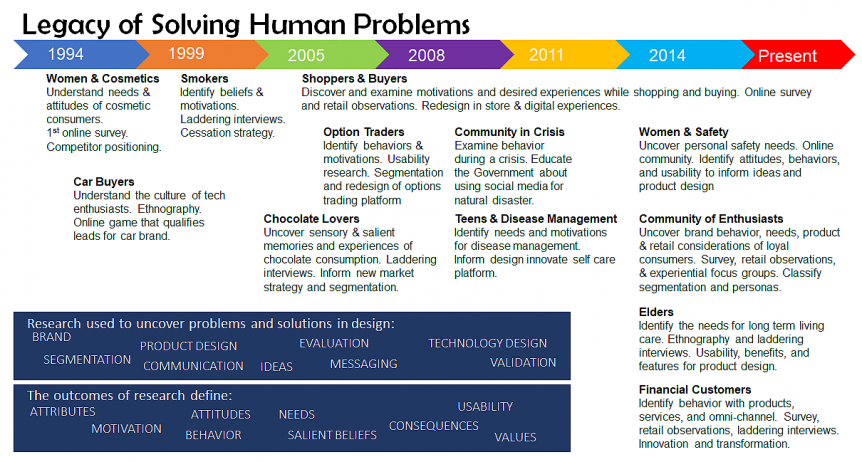 Legacy of Solving Human Problems